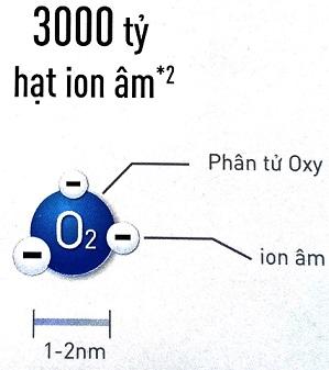 ion âm được tạo bởi hệ thống nanoe-g